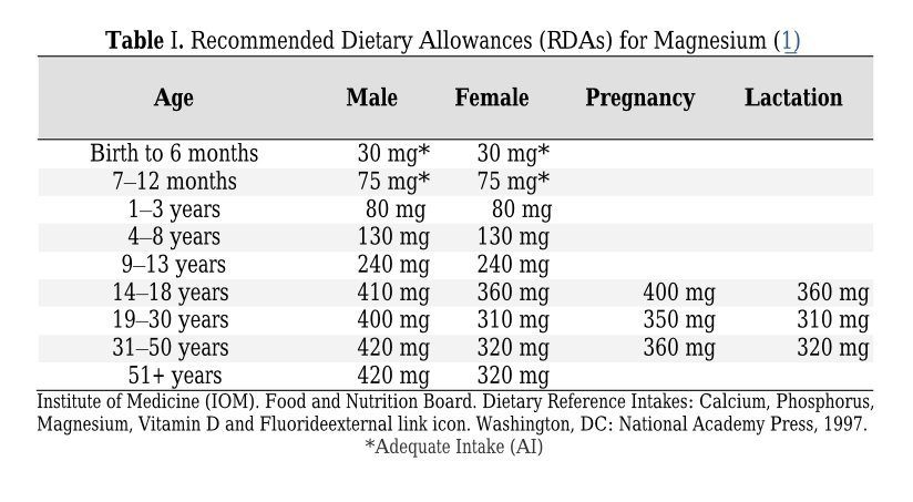 Recommended magnesium dosage